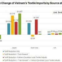 Strength of Vietnam plastic bag industry